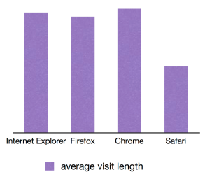 Average browser visit time chart
